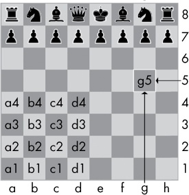 The coordinates of a chessboard in algebraic chess notation