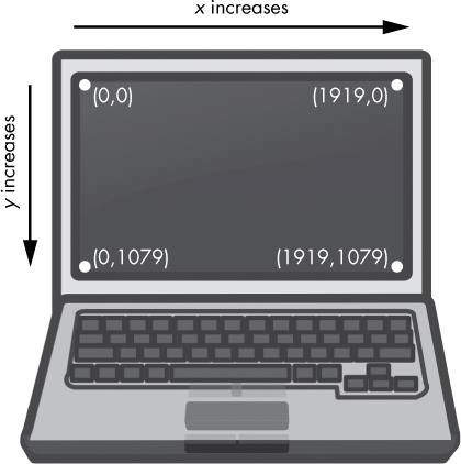 The coordinates of a computer screen with 1920×1080 resolution