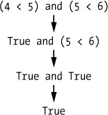 The process of evaluating (4 < 5) and (5 < 6) to True.