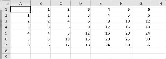 A multiplication table generated in a spreadsheet