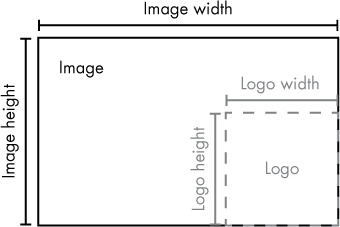 The left and top coordinates for placing the logo in the bottom-right corner should be the image width/height minus the logo width/height.