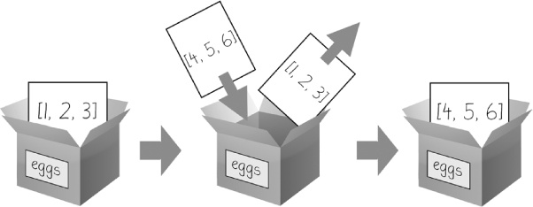 When eggs = [4, 5, 6] is executed, the contents of eggs are replaced with a new list value.