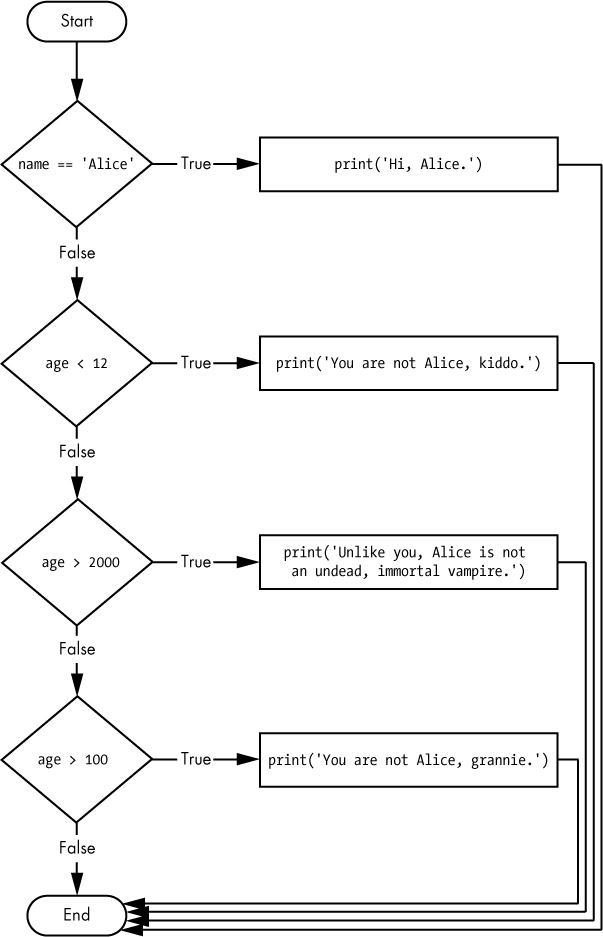 The flowchart for multiple elif statements in the vampire.py program