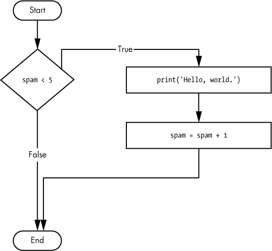 The flowchart for the if statement code