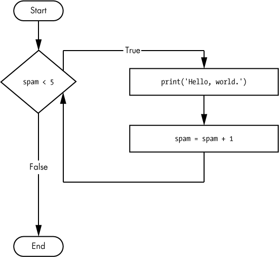 The flowchart for the while statement code