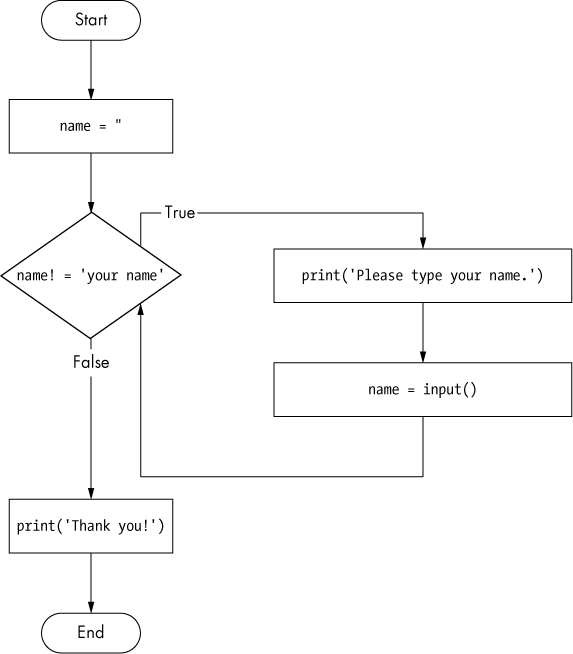 A flowchart of the yourName.py program