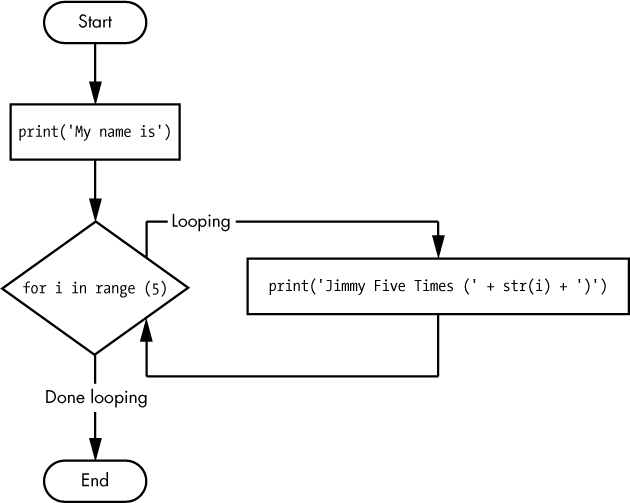 The flowchart for fiveTimes.py