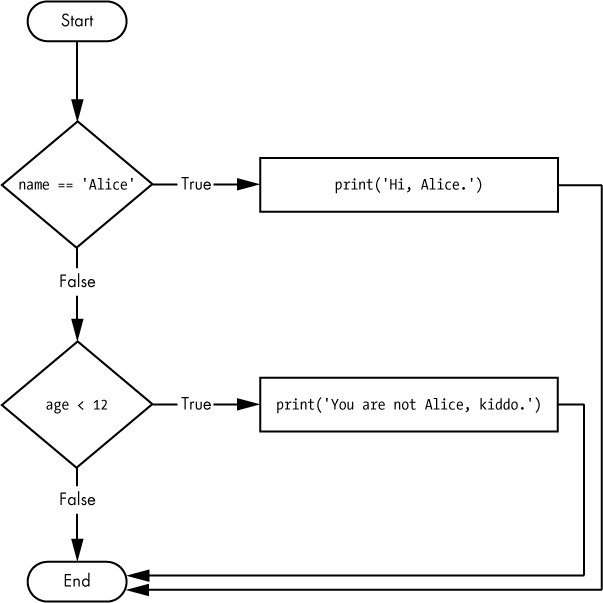 The flowchart for an elif statement