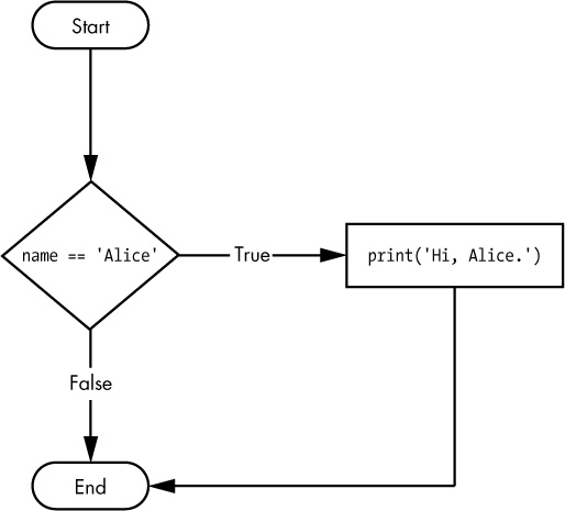 The flowchart for an if statement