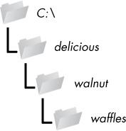 La rezulto de os.makedirs ( 'C: \\ bongustega \\ juglando \\ waffles)