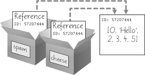 cheese[1] = 'Hello!' modifies the list that both variables refer to.