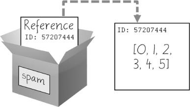 spamado = [0, 1, 2, 3, 4, 5] stokas referenco al listo, ne la fakta listo.
