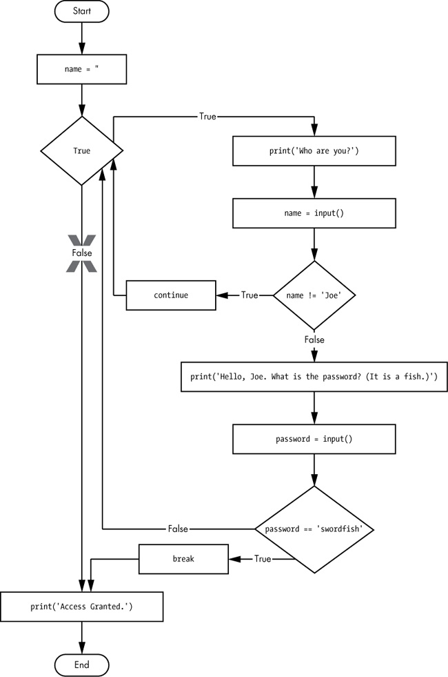 A flowchart for swordfish.py. The X path will logically never happen because the loop condition is always True.